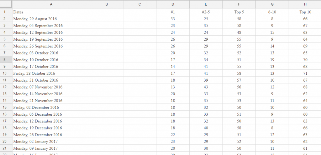 rankings data