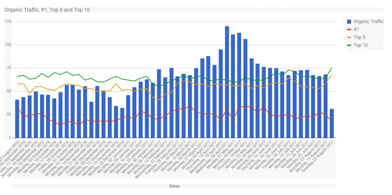 rankings report final chart