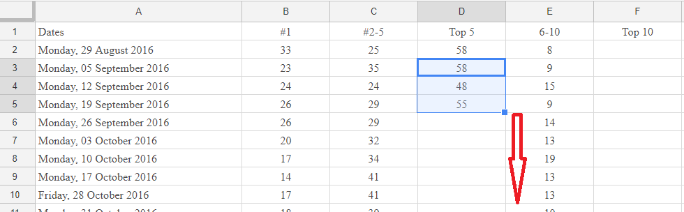 fill in the rest by selecting the first calculated cell and scrolling down