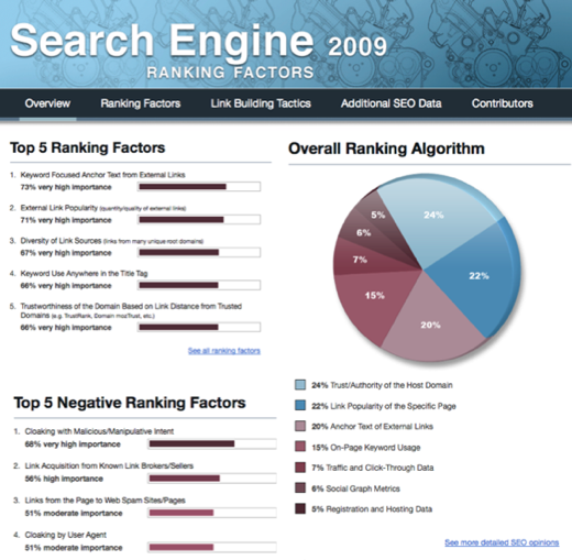 2009 SEO ranking factors