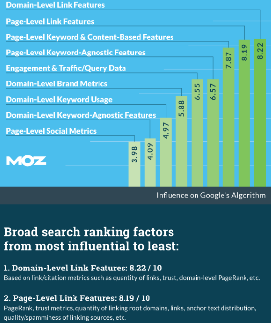 SEO ranking factors in 2015